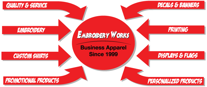Services include Embroidery-Screen Printing-Displays-Banners-Flags