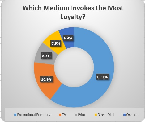 promotional-products-statistics-loyalty.jpg